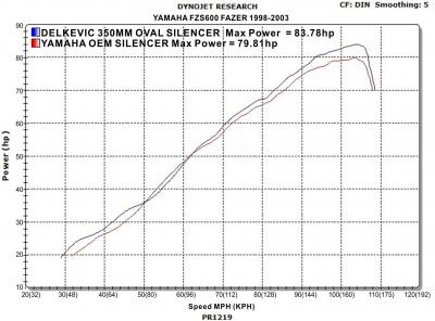 Delkevic Power Graph